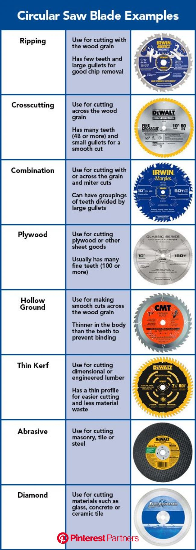 Circular Saw Blade Examples from Lowe's | Wood crafting tools, Woodworking techniques, Circular saw blades